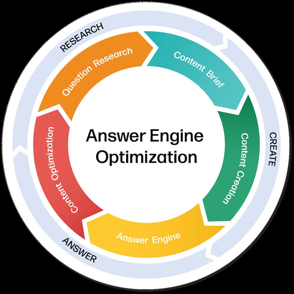 Frase – AI Answer Engine Optimization